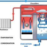 radiateur fonte et chaudiere condensation