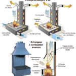 Photo cheminee foyer ouvert avec recuperateur chaleur - Cheminee ouverte avec recuperateur chaleur ...