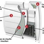 radiateur electrique le plus economique