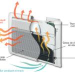 panneau rayonnant convecteur difference