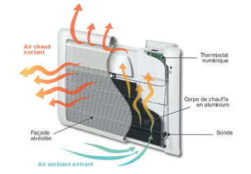 Guide d 39 achat pour vous conseiller dans le choix de votre chauffage lect - Panneau electrique maison ...