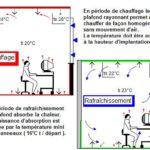 radiateur rayonnant plafonnier