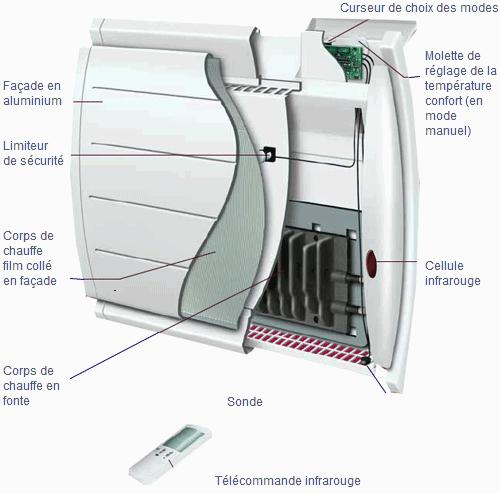 Photo radiateur fonte ou fluide - Radiateur inertie seche ou fluide ...
